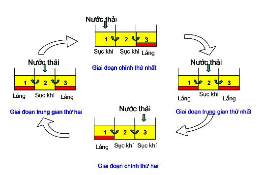 he-thong-xu-li-nuoc-thai-sinh-hoat-theo-phuong-phap-sinh-hoc-Unitank3