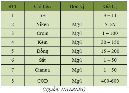 Xu-ly-nuoc-thai-nganh-xi-ma(5)