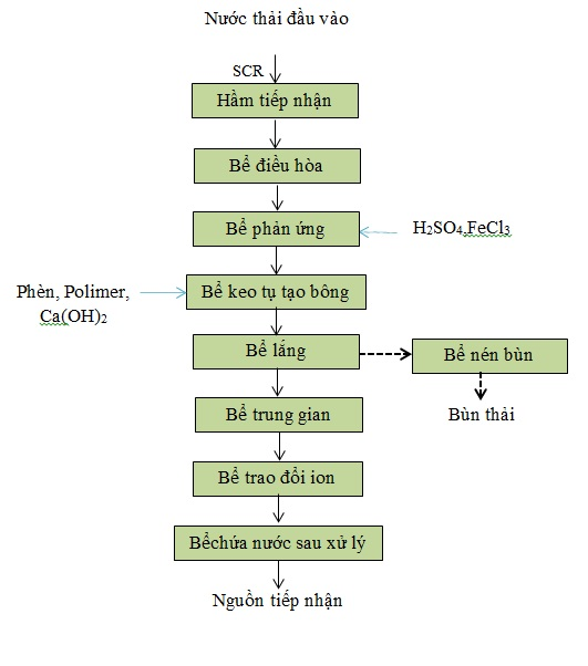 Xu-ly-nuoc-thai-xi-ma(6)